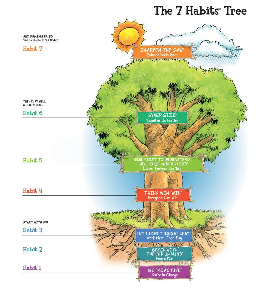 The 7 Habits Tree